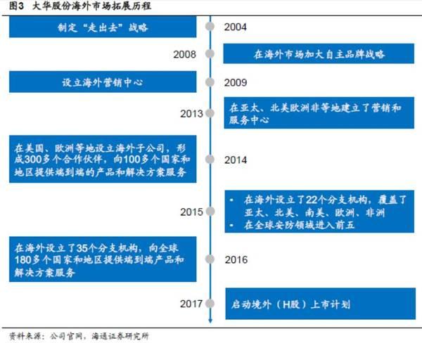 大华股份:细究公司历史的高管变动及影响