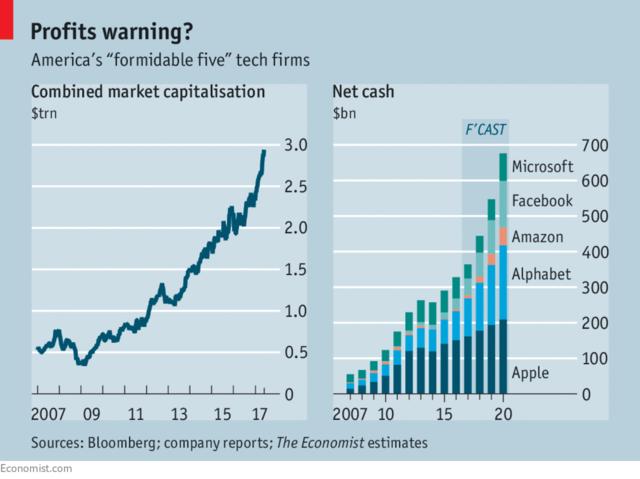 五大科技巨头囤积巨额现金欲意何为?