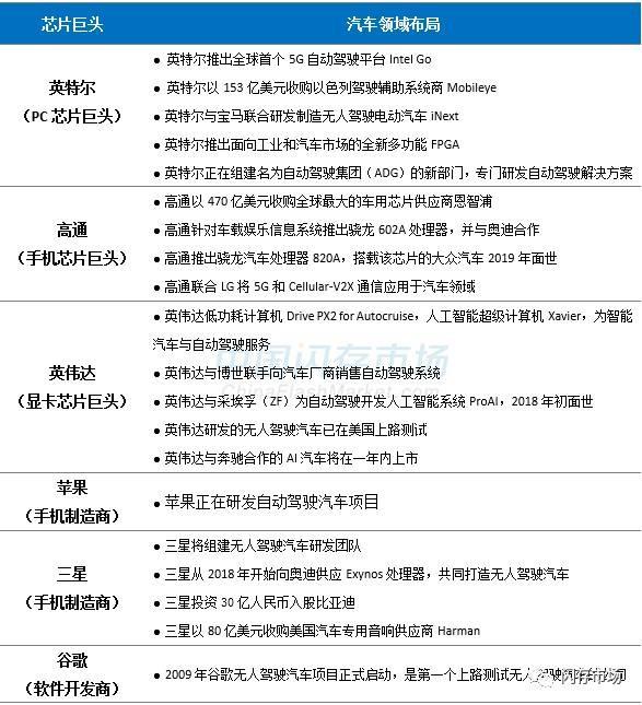 """智能汽车带火汽车存储产品 三星/东芝/SK海力士/美光纷纷""""下手"""""""