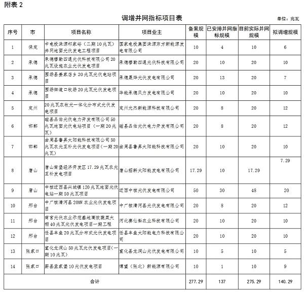 河北省2016年普通光伏发电项目并网指标调整情况公示(附表)