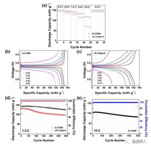 BN能改善锂金属电池的电化学和安全性