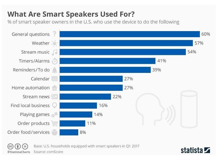 谁能笑到最后:智能音箱务实派与技术流的博弈