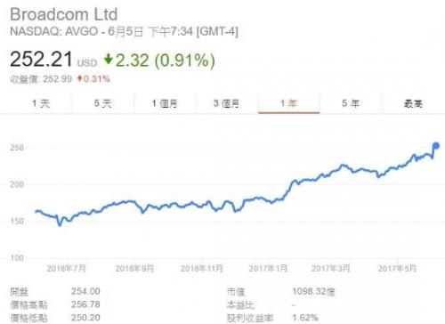 Nvidia 表现强劲,高通市值一降再降
