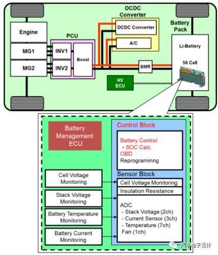 从芯片角度去优化,浅谈BMS电池管理未来发展方向