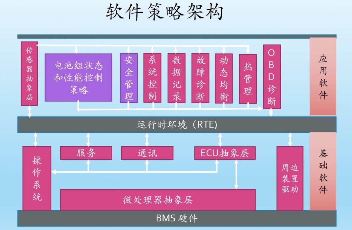 什么才是BMS动力电池管理系统的核心技术?状态估算技术