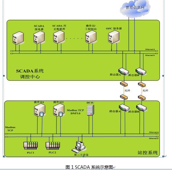 工业控制SCADA系统的信息安全研究(一)