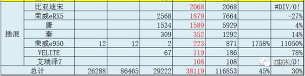 乘联会:5月新能源乘用车销量3.8万,比亚迪以8000辆夺冠