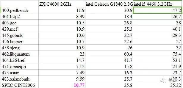 达到国际水准80%?国产x86 CPU水平分析
