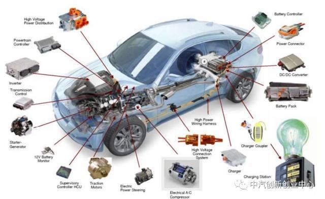 新能源汽车电机电控系统