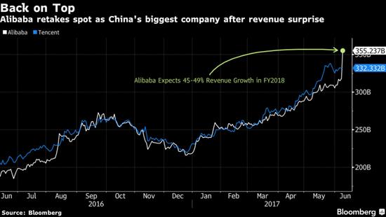 阿里股价一天暴涨13%,市值3600亿美元超腾讯