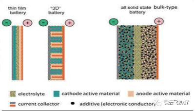 固态锂电池会成为下一代锂电池?