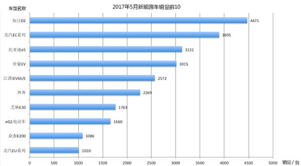5月新能源乘用车销量破3.8万,比亚迪以8000辆夺魁