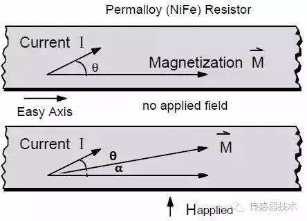 一文读懂磁传感器