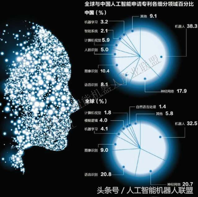 中国人工智能四大觞:低质量、伪原创、商业化低、人才匮乏!