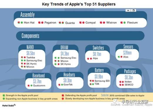 双重采购战略下 苹果与供应商间关系分析