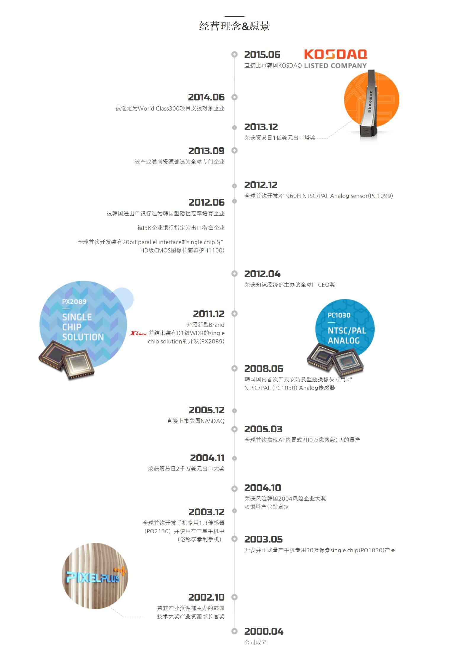 CMOS传感器12强 物联网机遇属于谁?