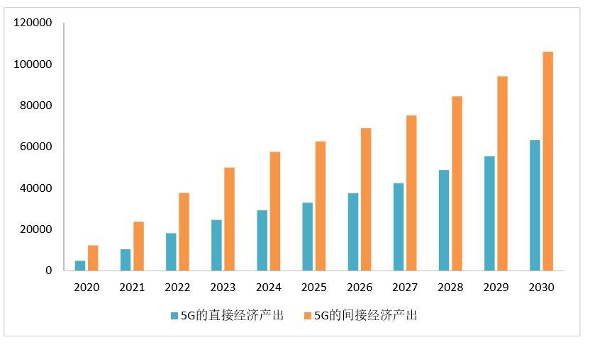 2020年预计5G将创造约920亿元GDP