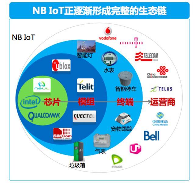 NB-IoT的三大猜想,是这样吗?
