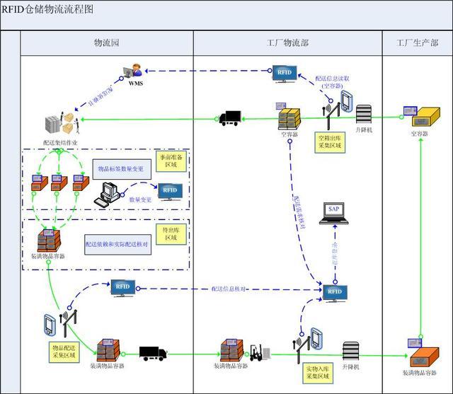 RFID怎么应用于物流仓库和生产车间?