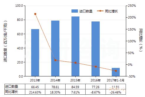 2017年1-3月安全阀等阀门进出口量有所下降