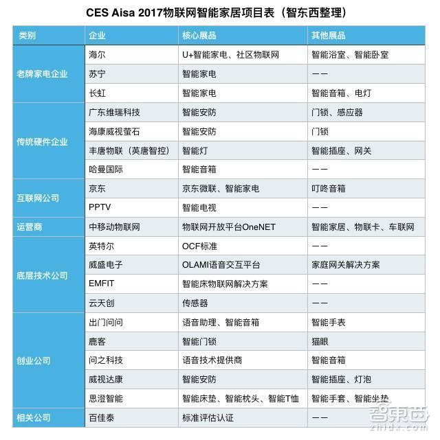 CES Asia 2017的智能家居看点,海尔/苏宁/英特尔等都展示了啥?