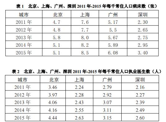 深圳市医疗机构公布2016-2020年规划