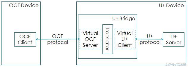 海尔U+ Bridge打造智能家居生态系统
