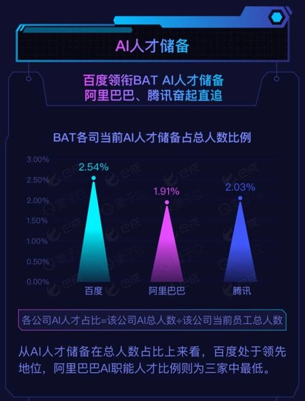 BAT AI人才调查:百度储备最多 阿里薪资奇高