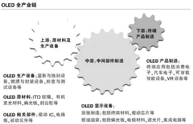 京东方等国内企业积极布局OLED,整体产业链处于啥状态?