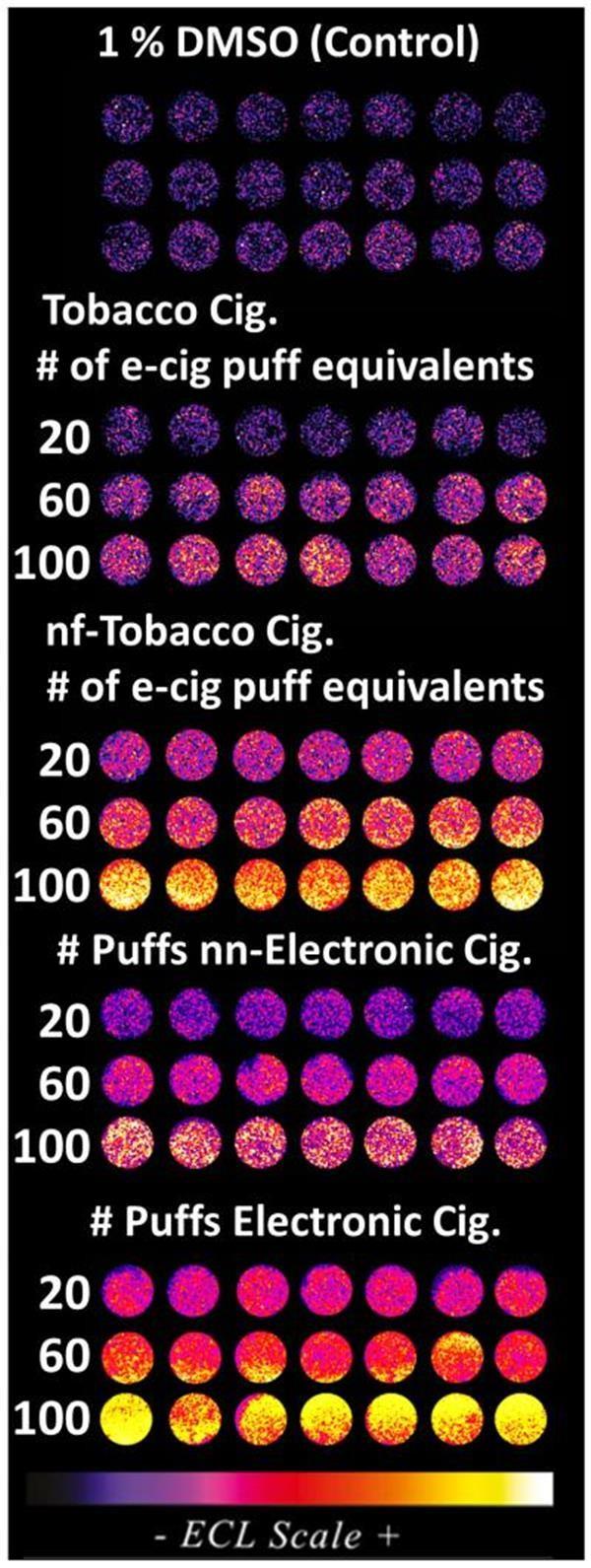 电子香烟对人体DNA的损伤度如何?新型3D打印筛选装置给出结果