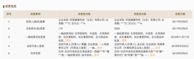 马云进军医药市场:2千万买下药品批发商