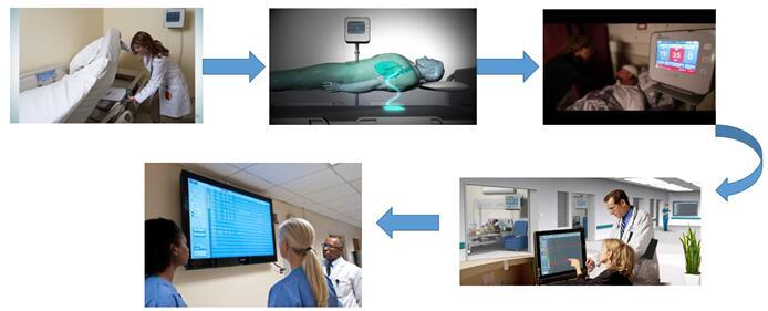 三星、iFit等巨头为何与EarlySense争相合作医疗传感器?