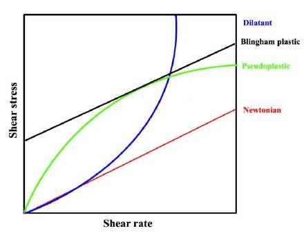 弄懂锂电池浆料必须了解的理论知识(二)