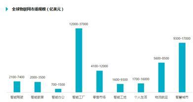 中国传感产业化四大方向