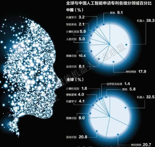 人工智能发展势头正盛,中国企业硬伤不少