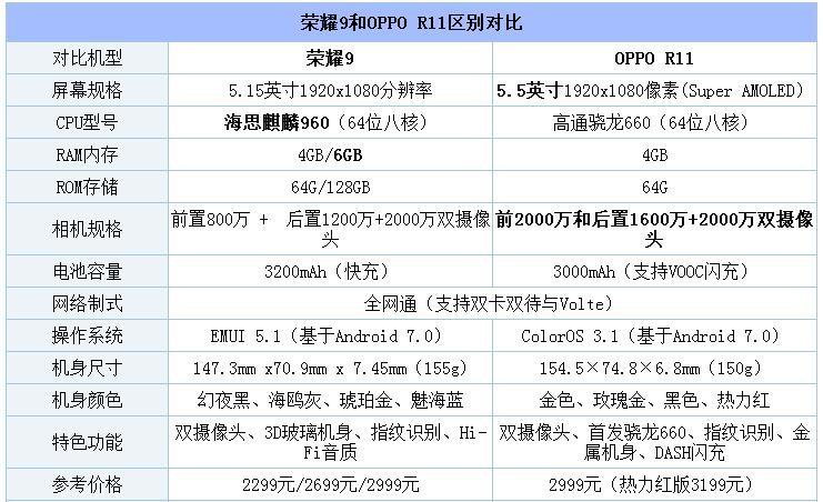 荣耀9和OPPO R11对比评测:麒麟960大战骁龙660 性价比再次遇上均衡