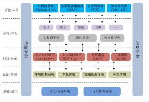 """而智能网联汽车的产品物理结构是把技术逻辑结构所涉及的各种""""信息""""与"""