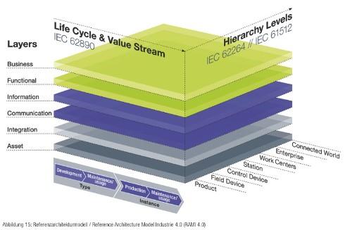 深度解读《日本工业价值链参考架构》