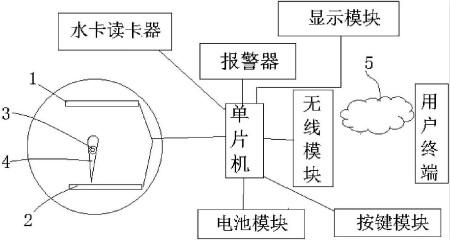 仪表最新专利:一种基于脉冲水表的远程抄表系统