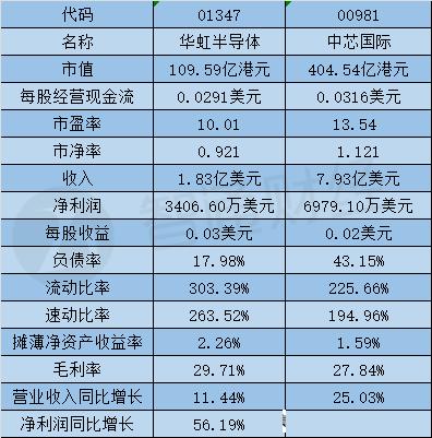 从股价到研发实力,华虹/中芯国际半导体制造全面PK