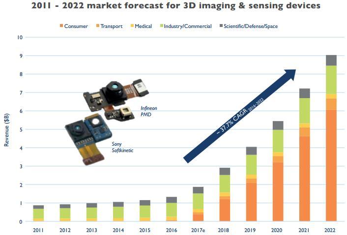 3D成像与传感技术将在消费类市场迎来爆发
