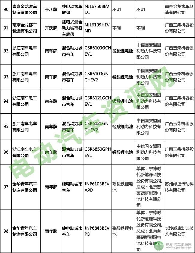 297批新车公示152款新能源客车产品配套分析(附表)