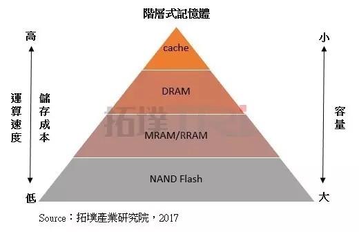 引台积电/三星/英特尔/GF竞逐 新世代存储器是什么鬼?