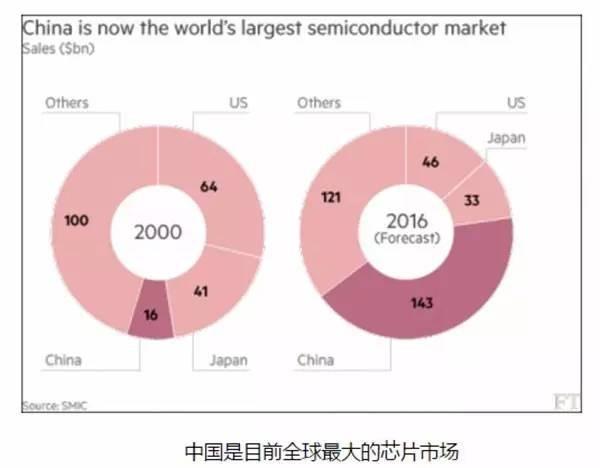 市场增量巨大 中国芯片产业开启黄金时代