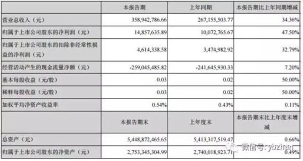 聚光科技发布2017年第一季度报告:营收达3.58亿