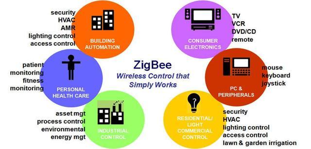 纵论物联网(七):面向智能家居的物联网解决方案