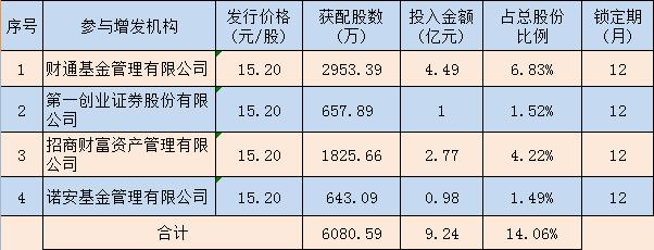 九安医疗6千万股解禁在即:机构浮亏2成面临退出难