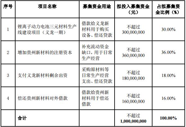 振华新材拟定增10亿元 3亿元用于扩产三元锂电材料