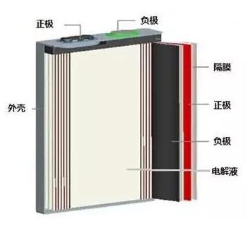 结构较为简单,不像圆柱电池采用强度较高的不锈钢作为壳体及具有防爆