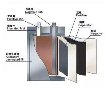 圆柱,方形和软包锂电池结构特点